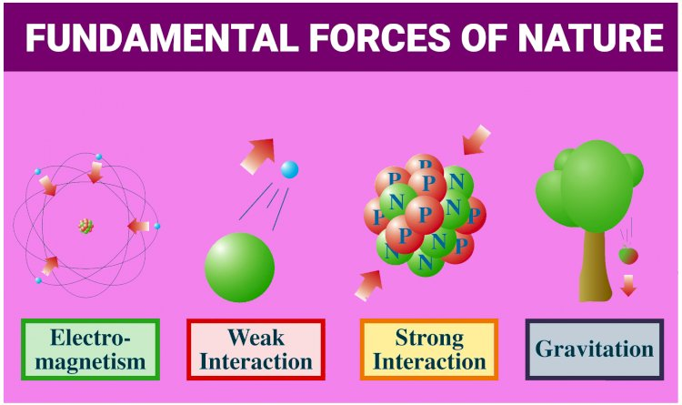 Four Fundamental Forces of Nature